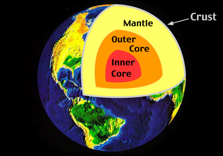 Draw A Diagram Showing The Interior Of The Earth Social Science
