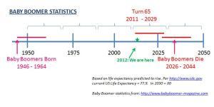 baby-boomer-statistics