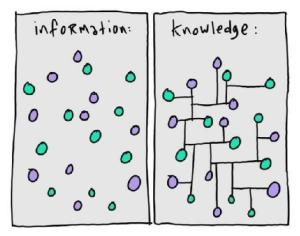 Information&Knowledge