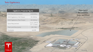 Tesla Gigafactory Rendering (Source: Tesla Motors)
