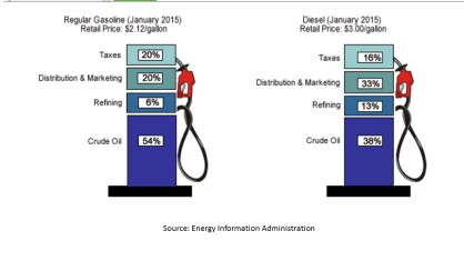 gasoline-taxes.gif