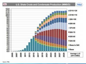 PIRA_Crude-oil-condensate-production