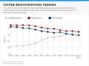 az-voter-registration-trends_1992-2014