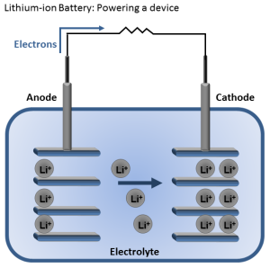lithium-ion-battery-powering-device