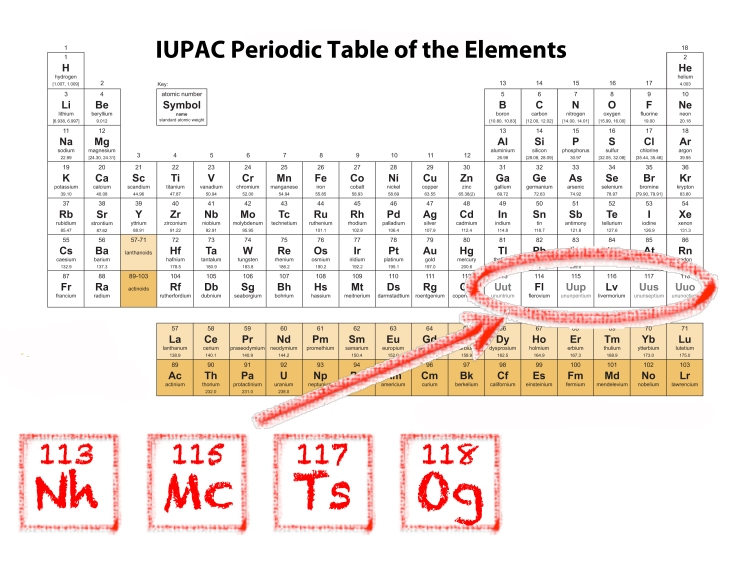 Its official names approved for four new periodic table elements ptwithadditionspptx news of the official name urtaz Gallery