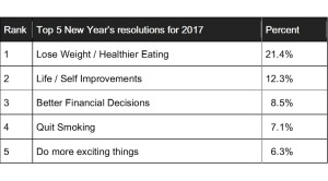 new-year-resolutions_top-5