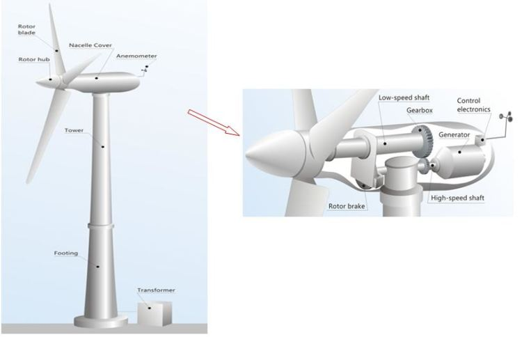 wind-turbine_schematic-diagram
