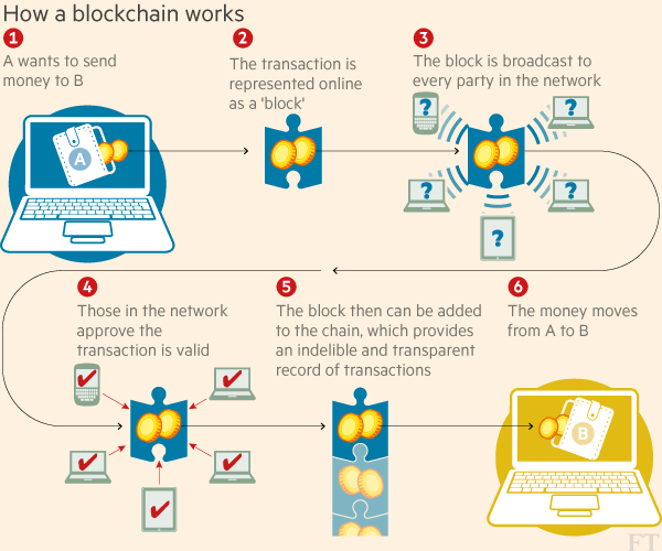 How-blockchain-works_Financial-Times