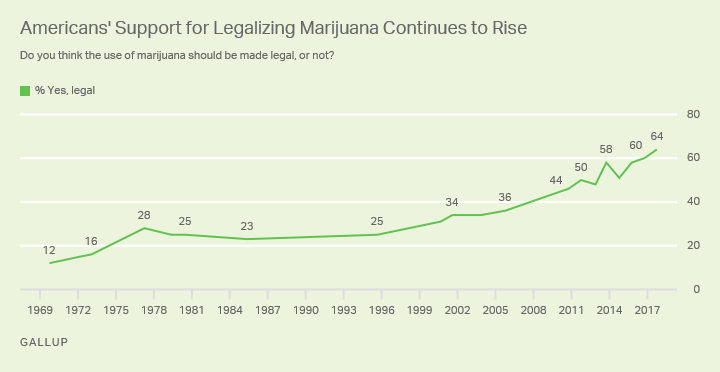 Gallop-Poll_Legalization-of-Marijuana_2017