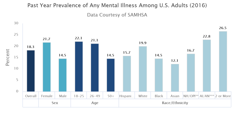 Figure-1_Prevalence-of-mental-illness.png