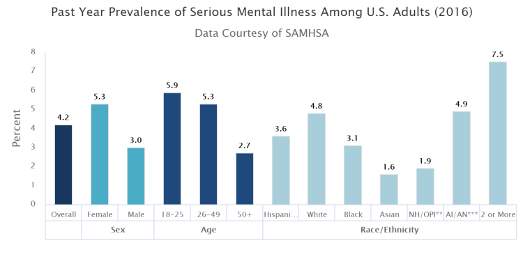 Figure-2_Prevalence-of-serious-mental-illness