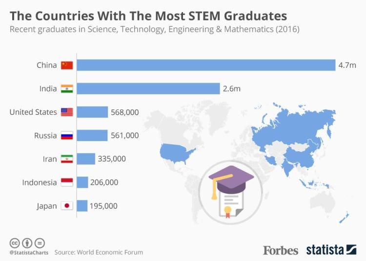 Stem-comparison-by-country_2016